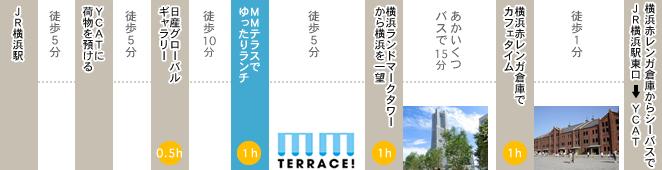 旅の最後に横浜を楽しむコース(5時間)