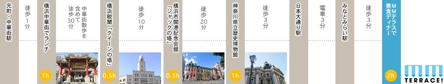 横浜の文化を堪能するコース(6時間)